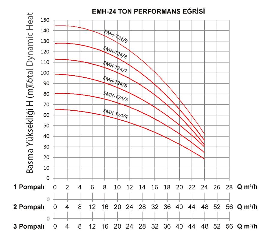 grafik-hydraphores-emh24-tons