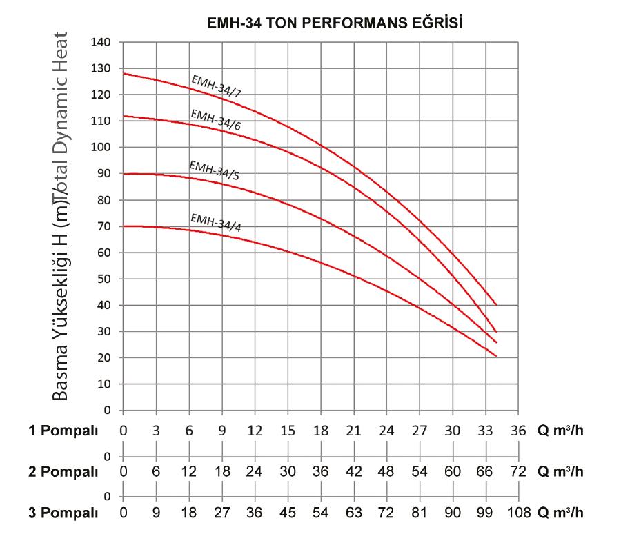 grafik-hydraphores-emh34-tons