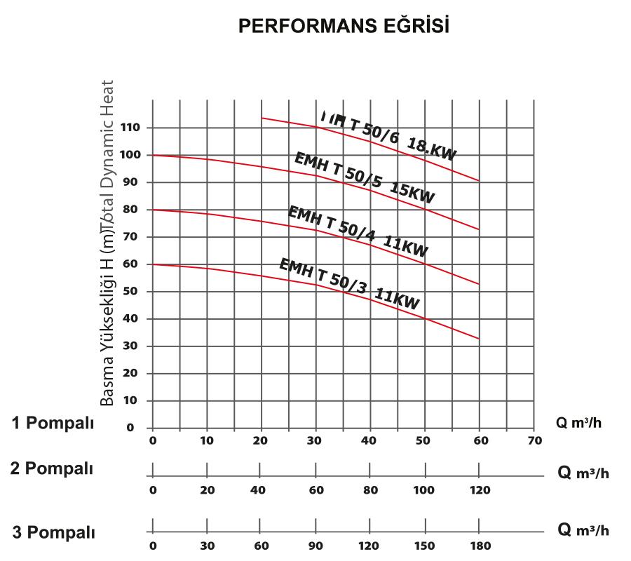grafik-hydraphores-emh50-tons