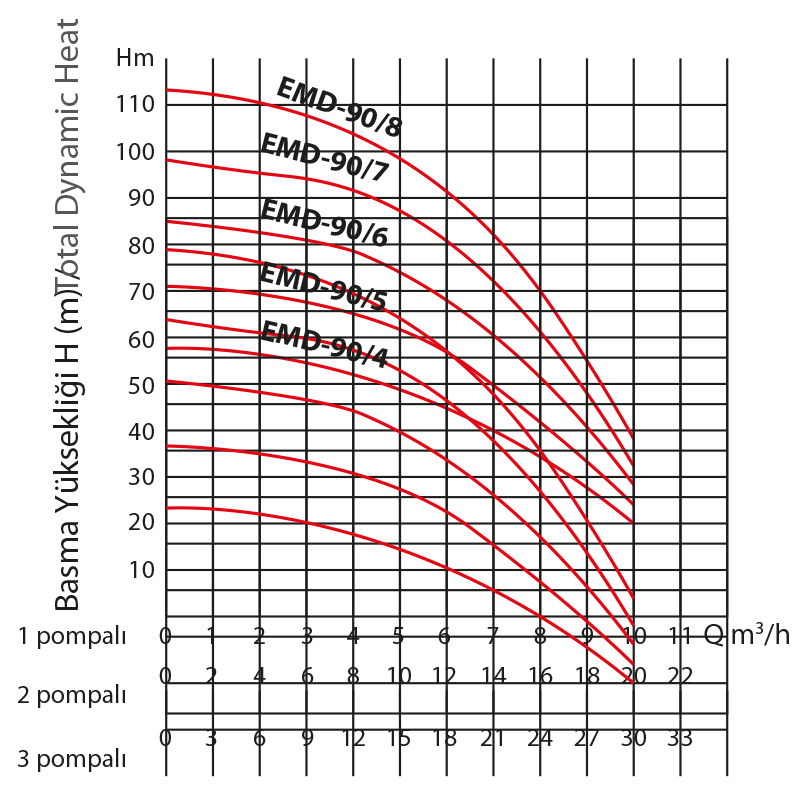 grafik-hydraphores-emh90