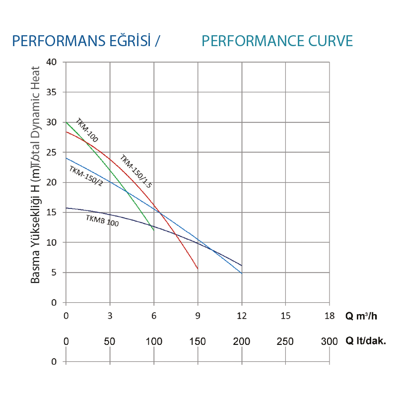 grafik-single-stage-tkm